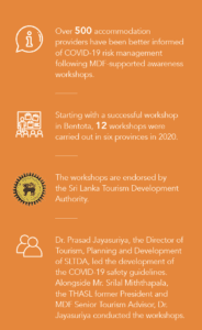 Market Development Facility worked along with The Hotels Association of Sri Lanka to bring Covid-19 awareness to Sri-Lanka's tourist sector to prepare itself for a safe reopening in 2020.